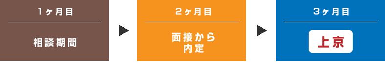 上京転職までの流れ