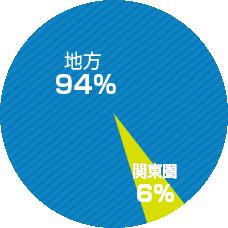 地方94% 関東圏6%