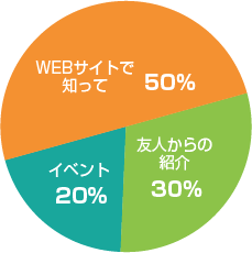MARCH 関関同立 50% 早慶国公立 30% その他 20%